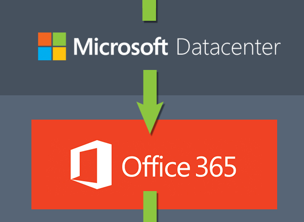 Emails pass from Microsoft 365 (formerly Office 365) to Azure