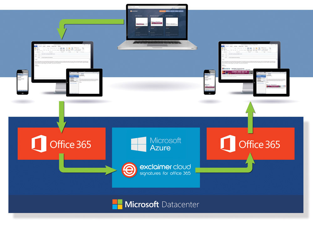 How an email signature is added by Signatures for Office 365