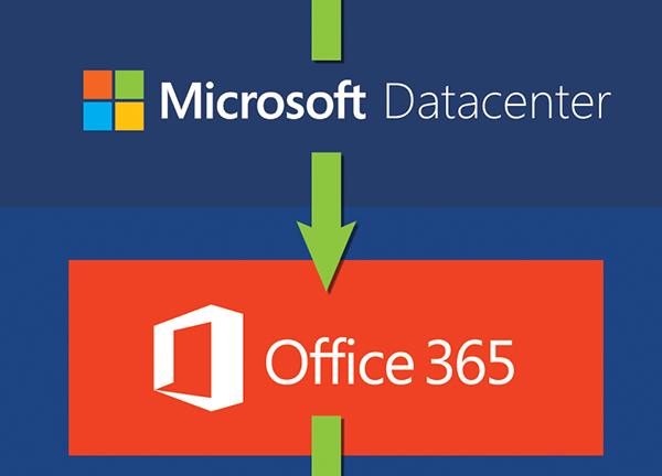 Le e-mail passano da Microsoft 365 (precedentemente Office 365) ad Azure